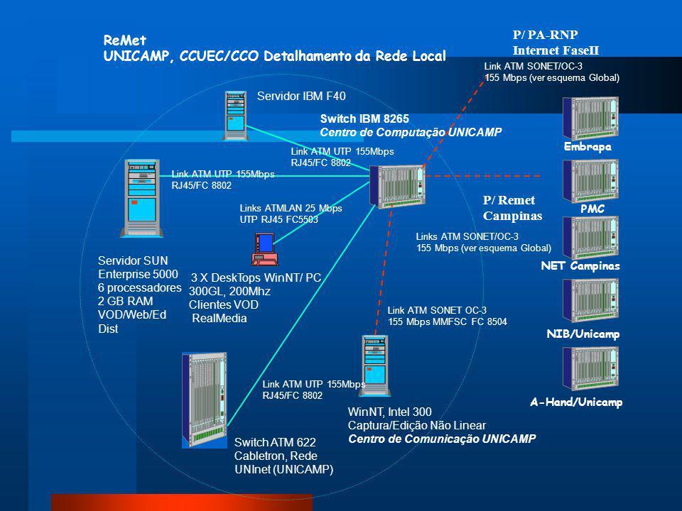 ReMet UNICAMP, CCUEC/CCO Detalhamento da Rede Local Switch IBM 8265 Centro de Computação UNICAMP Embrapa PMC NET Campinas NIB/Unicamp A-Hand/Unicamp Links ATM SONET/OC-3 155 Mbps (ver esquema Global) 3 X DeskTops WinNT/ PC 300GL, 200Mhz Clientes VOD RealMedia Servidor SUN Enterprise 5000 6 processadores 2 GB RAM VOD/Web/Ed Dist WinNT, Intel 300 Captura/Edição Não Linear Centro de Comunicação UNICAMP Links ATMLAN 25 Mbps UTP RJ45 FC5503 Link ATM UTP 155Mbps RJ45/FC 8802 Link ATM SONET OC-3 155 Mbps MMFSC FC 8504 Link ATM UTP 155Mbps RJ45/FC 8802 Switch ATM 622 Cabletron, Rede UNInet (UNICAMP) P/ Remet Campinas Link ATM SONET/OC-3 155 Mbps (ver esquema Global) P/ PA-RNP Internet FaseII Link ATM UTP 155Mbps RJ45/FC 8802 Servidor IBM F40