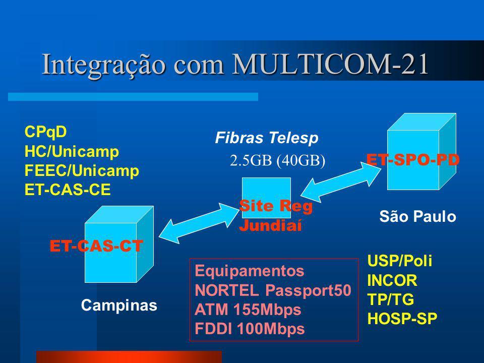 Integração com MULTICOM-21 Site Reg Jundiaí ET-SPO-PD Campinas São Paulo Fibras Telesp 2.5GB (40GB) USP/Poli INCOR TP/TG HOSP-SP CPqD HC/Unicamp FEEC/Unicamp ET-CAS-CE ET-CAS-CT Equipamentos NORTEL Passport50 ATM 155Mbps FDDI 100Mbps