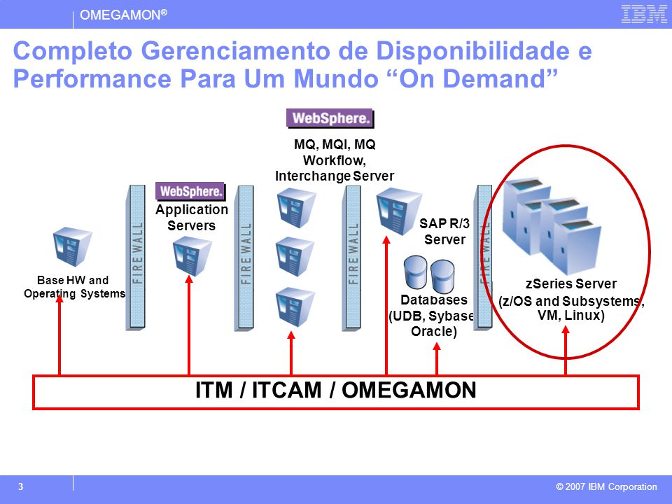 OMEGAMON ® © 2007 IBM Corporation 4 License Compliance Manager for z/OS v4.1 System Automation for z/OS 3.1 Composite Application Manager for R.T.