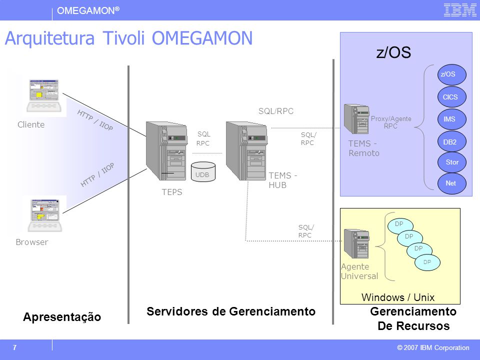 OMEGAMON ® © 2007 IBM Corporation 7 Arquitetura Tivoli OMEGAMON CNP Browser Cliente HTTP / IIOP Apresentação DP Windows / Unix Agente Universal SQL/ R