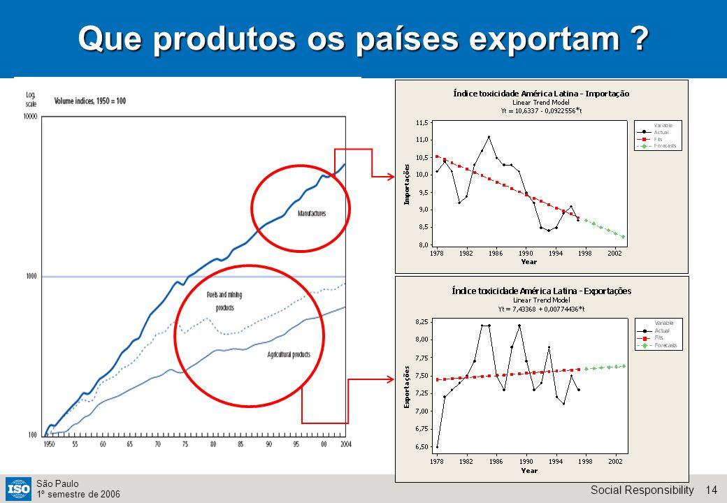 14Social Responsibility São Paulo 1º semestre de 2006 Que produtos os países exportam ?