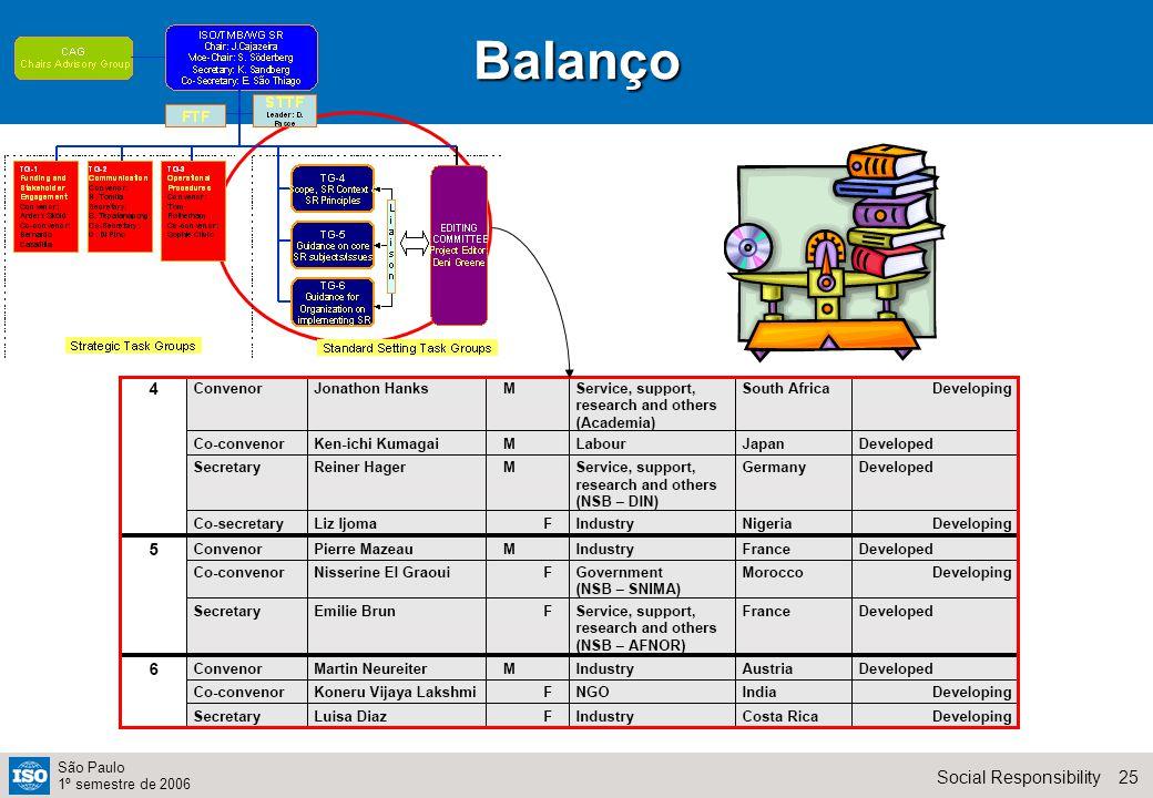 25Social Responsibility São Paulo 1º semestre de 2006Balanço