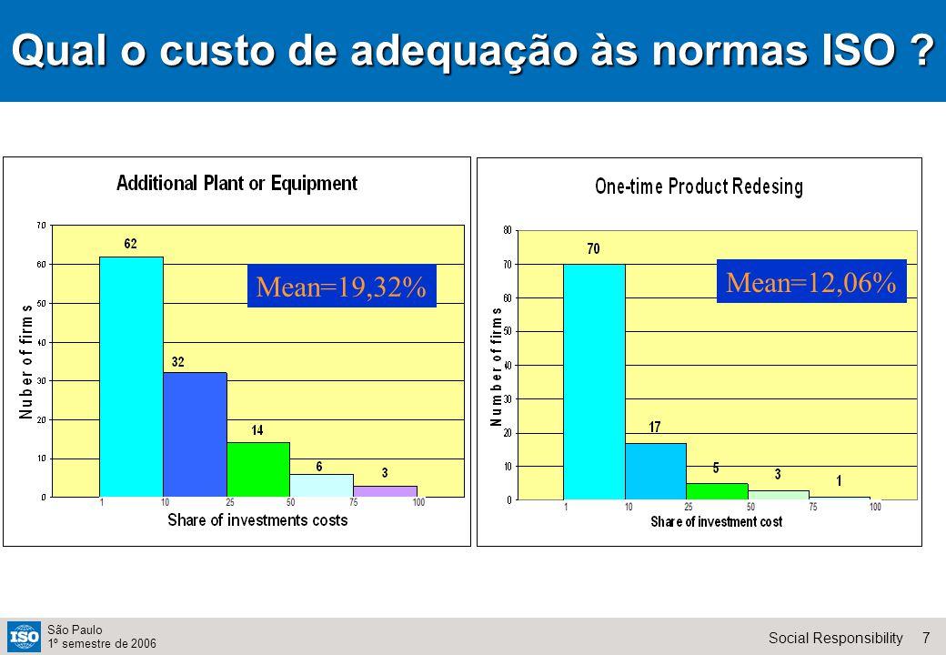 18Social Responsibility São Paulo 1º semestre de 2006 Análise de Cluster Total Pontos Países em desenvolvimento que querem a ISO 26000 Ricos que querem a ISO 26000