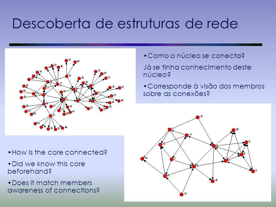 Descoberta de estruturas de rede Como o núcleo se conecta? Já se tinha conhecimento deste núcleo? Corresponde à visão dos membros sobre as conexões? H