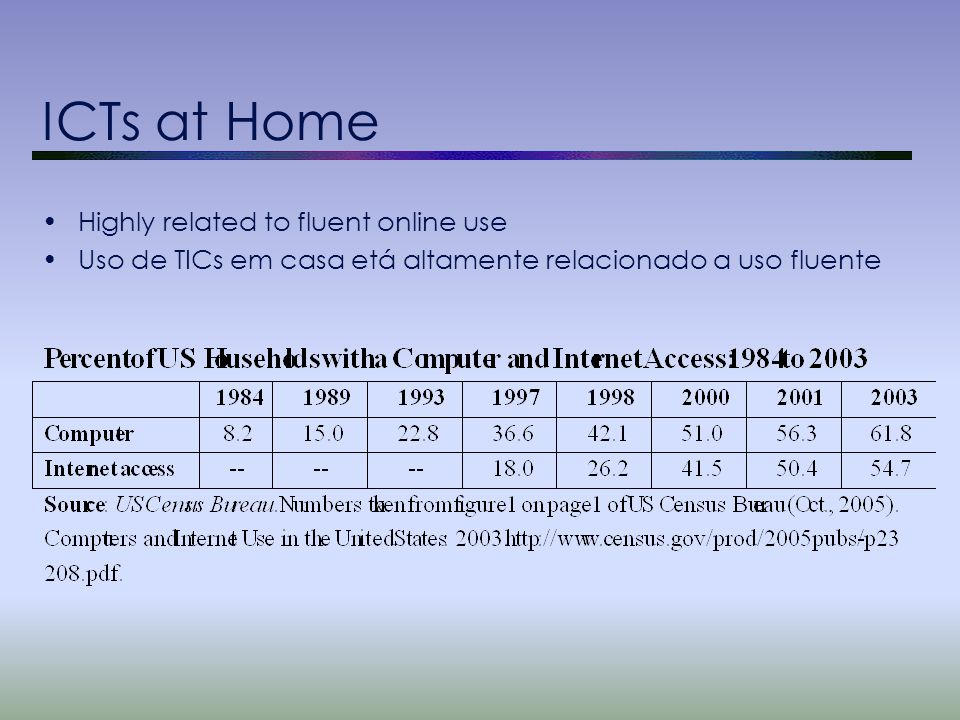 ICTs at Home Highly related to fluent online use Uso de TICs em casa etá altamente relacionado a uso fluente