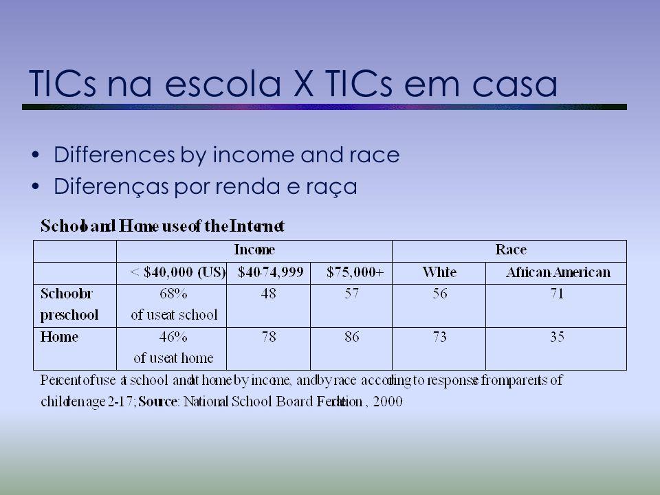 TICs na escola X TICs em casa Differences by income and race Diferenças por renda e raça