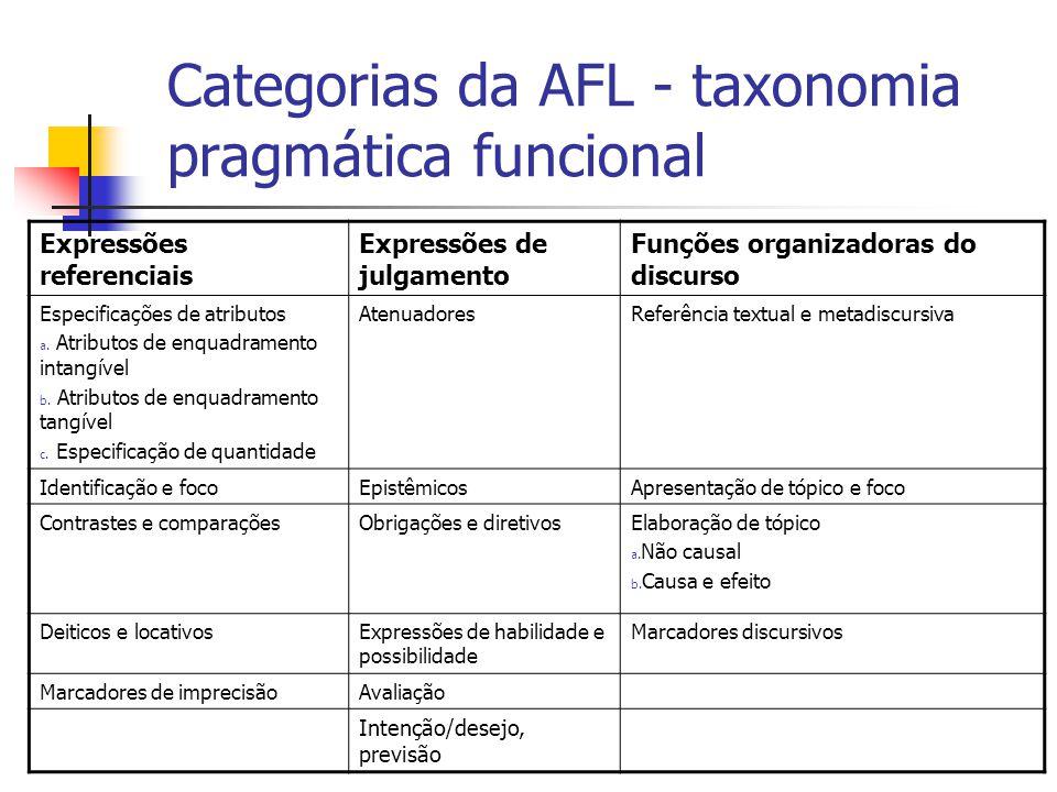 Categorias da AFL - taxonomia pragmática funcional Expressões referenciais Expressões de julgamento Funções organizadoras do discurso Especificações d