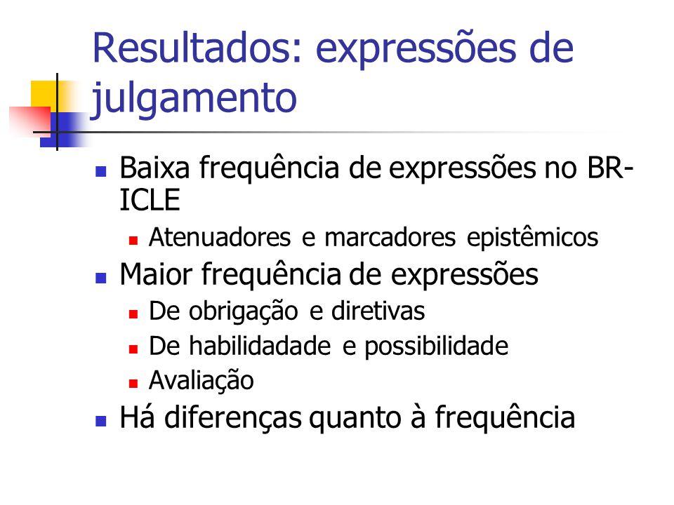 Resultados: expressões de julgamento Baixa frequência de expressões no BR- ICLE Atenuadores e marcadores epistêmicos Maior frequência de expressões De