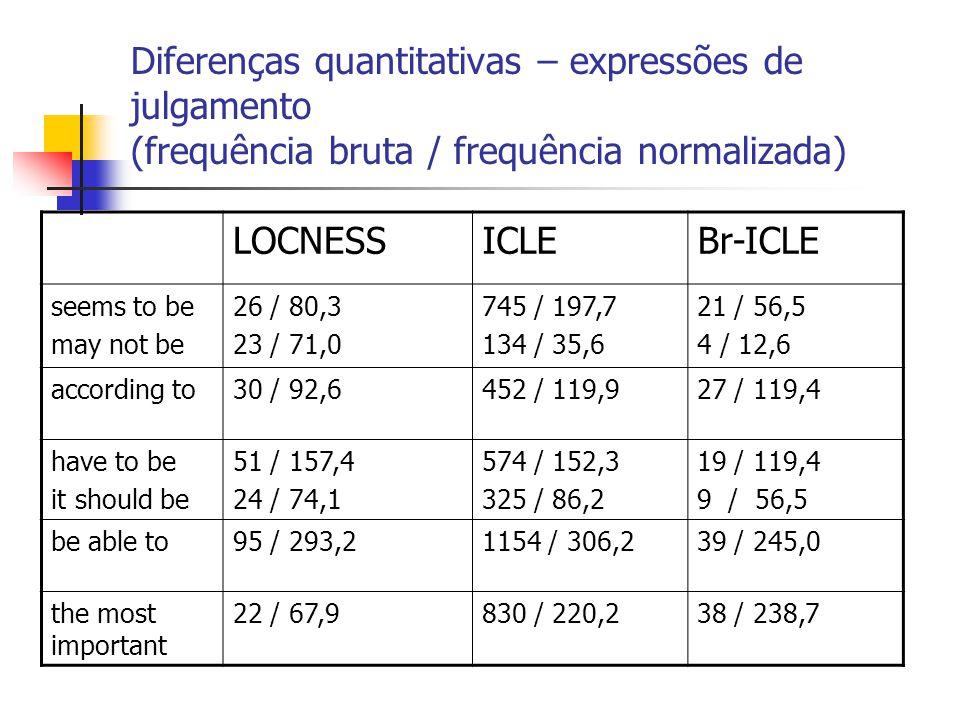 Diferenças quantitativas – expressões de julgamento (frequência bruta / frequência normalizada) LOCNESSICLEBr-ICLE seems to be may not be 26 / 80,3 23