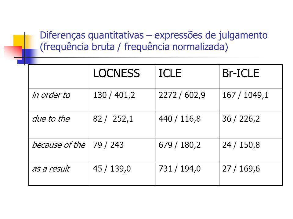 Diferenças quantitativas – expressões de julgamento (frequência bruta / frequência normalizada) LOCNESSICLEBr-ICLE in order to130 / 401,22272 / 602,91