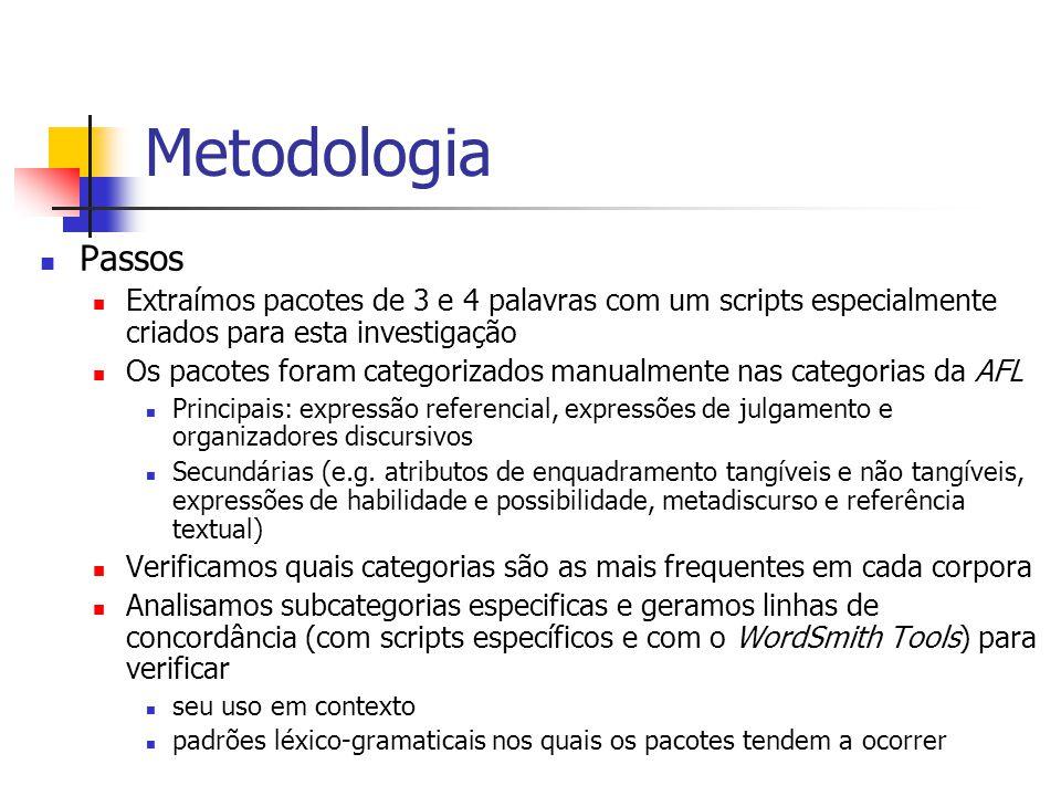 Metodologia Passos Extraímos pacotes de 3 e 4 palavras com um scripts especialmente criados para esta investigação Os pacotes foram categorizados manu