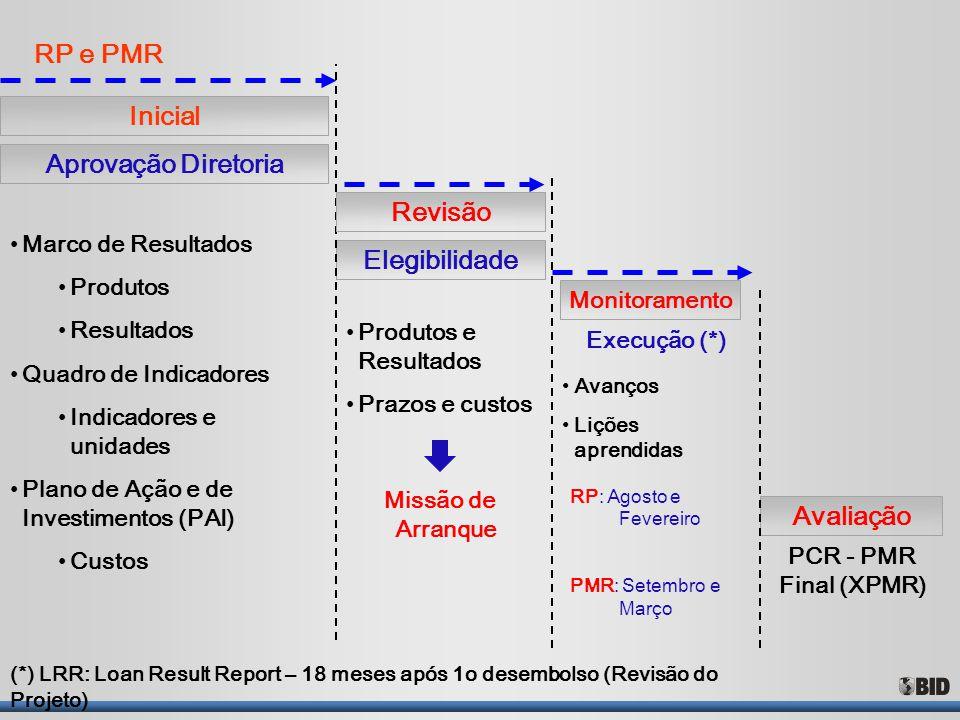 Elegibilidade Monitoramento Avaliação RP e PMR Avanços Lições aprendidas Execução (*) Marco de Resultados Produtos Resultados Quadro de Indicadores In