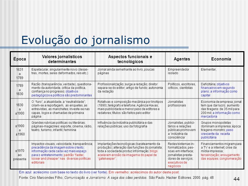 44 Evolução do jornalismo Em azul: acréscimo com base no texto do livro (ver fonte). Em vermelho: acréscimos do autor deste post. Fonte: Ciro Marconde