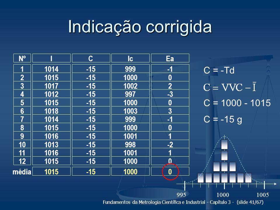 www.labmetro.ufsc.br/livroFMCI 3.5 Erro aleatório, incerteza padrão e repetibilidade