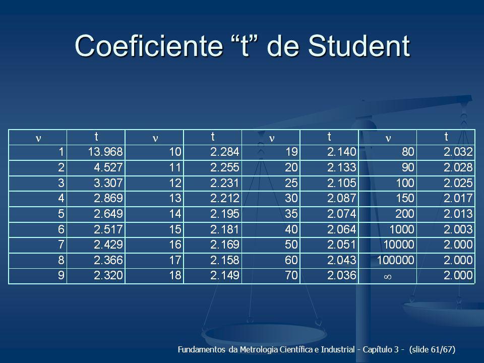 Fundamentos da Metrologia Científica e Industrial - Capítulo 3 - (slide 62/67) Exemplo de estimativa da repetibilidade 1014 g 0 g 1014 g 1 (1000,00 ± 0,01) g 1014 g 1012 g 1015 g 1018 g 1014 g 1015 g 1016 g 1013 g 1016 g 1015 g 1017 g média: 1015 g u = 1,65 g = 12 - 1 = 11 t = 2,255 Re = 2,255.