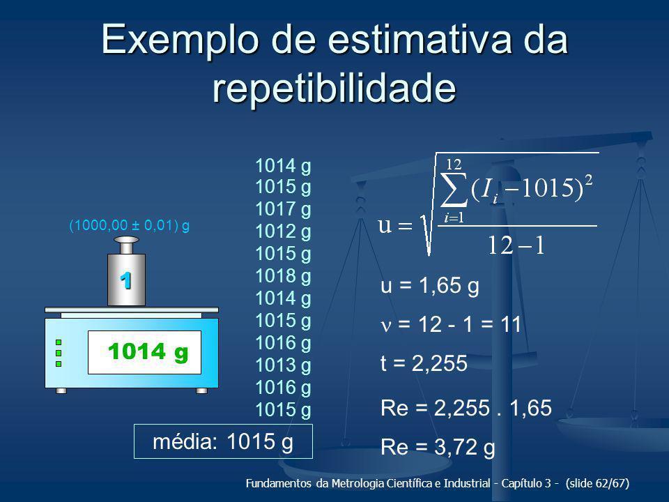 Fundamentos da Metrologia Científica e Industrial - Capítulo 3 - (slide 63/67) Exemplo de estimativa da repetibilidade 101510201010 +3,72-3,721015