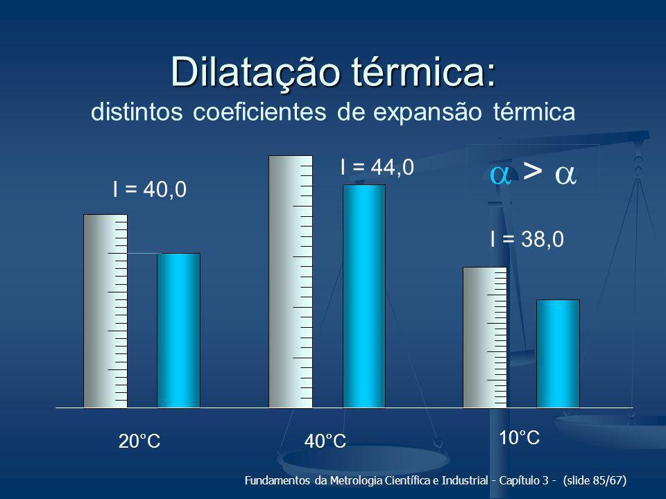 Fundamentos da Metrologia Científica e Industrial - Capítulo 3 - (slide 86/67) Dilatação térmica: Dilatação térmica: mesmos coeficientes de expansão térmica 20°C 40°C 10°C I = 40,0  = 