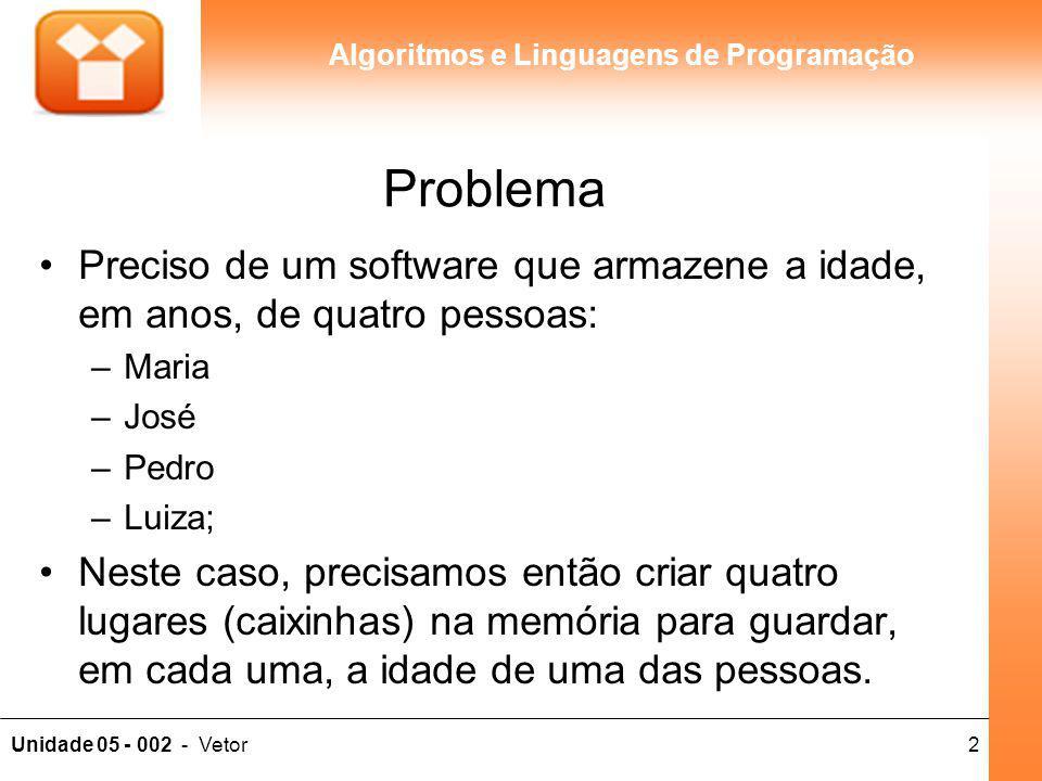 2Unidade 05 - 002 - Vetor Algoritmos e Linguagens de Programação Problema Preciso de um software que armazene a idade, em anos, de quatro pessoas: –Ma