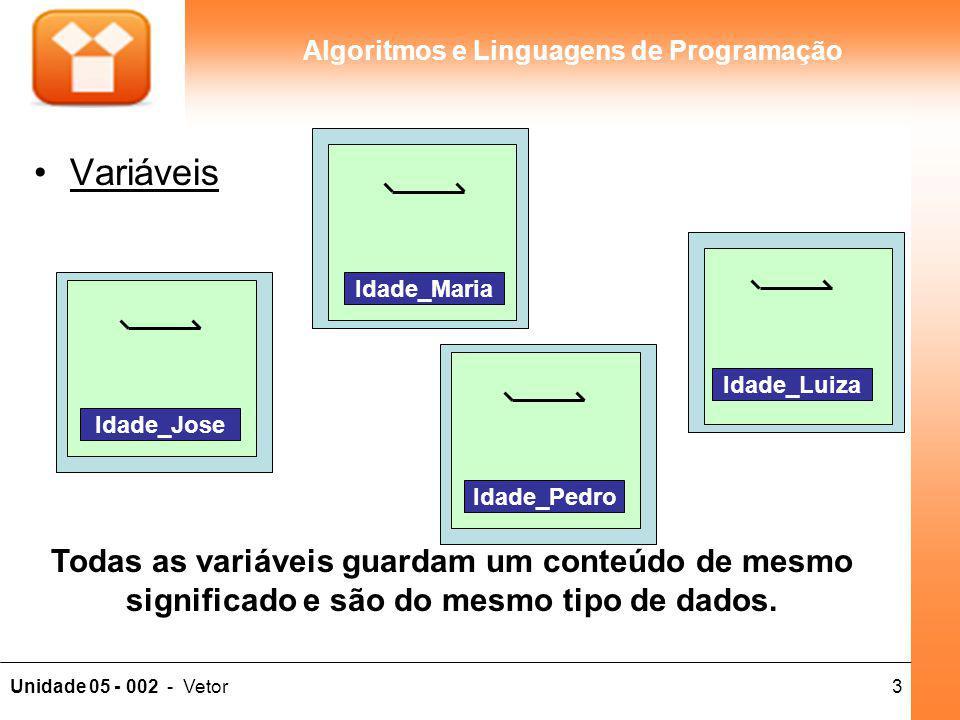 3Unidade 05 - 002 - Vetor Algoritmos e Linguagens de Programação Variáveis Todas as variáveis guardam um conteúdo de mesmo significado e são do mesmo