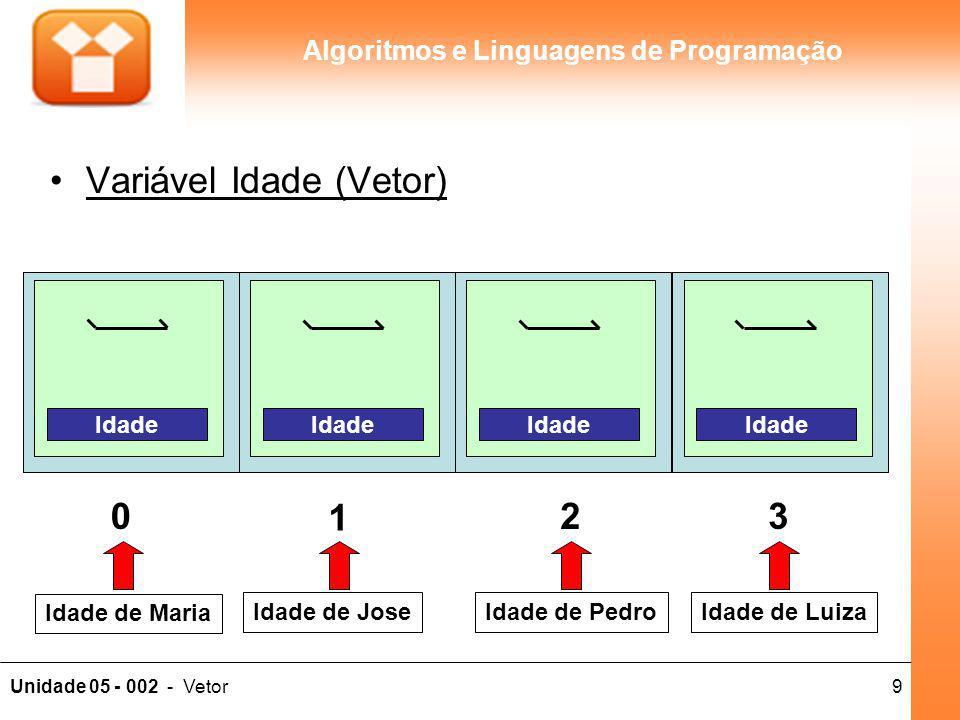 9Unidade 05 - 002 - Vetor Algoritmos e Linguagens de Programação Variável Idade (Vetor) 0 1 23 Idade de Maria Idade de JoseIdade de PedroIdade de Luiz