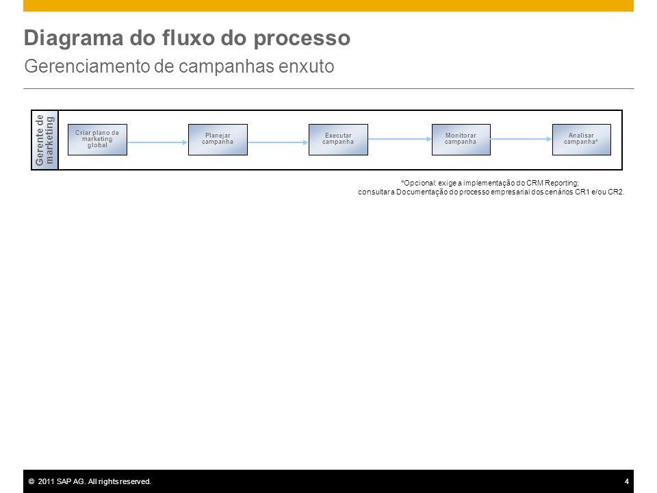 ©2011 SAP AG. All rights reserved.4 Diagrama do fluxo do processo Gerenciamento de campanhas enxuto Monitorar campanha Analisar campanha* Gerente de m