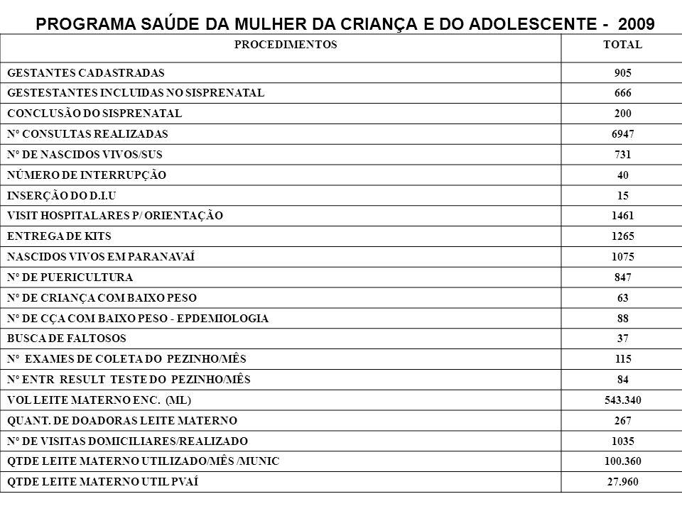 PROGRAMA SAÚDE DA MULHER DA CRIANÇA E DO ADOLESCENTE - 2009 PROCEDIMENTOSTOTAL GESTANTES CADASTRADAS905 GESTESTANTES INCLUIDAS NO SISPRENATAL666 CONCL