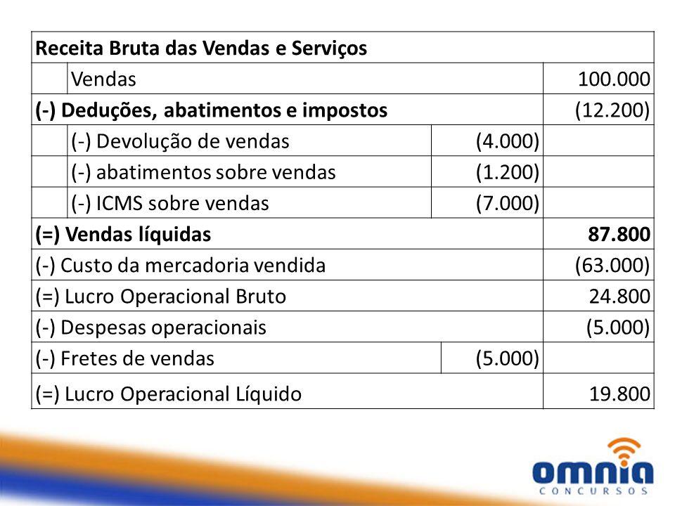 Receita Bruta das Vendas e Serviços Vendas100.000 (-) Deduções, abatimentos e impostos(12.200) (-) Devolução de vendas(4.000) (-) abatimentos sobre vendas(1.200) (-) ICMS sobre vendas(7.000) (=) Vendas líquidas87.800 (-) Custo da mercadoria vendida(63.000) (=) Lucro Operacional Bruto24.800 (-) Despesas operacionais(5.000) (-) Fretes de vendas(5.000) (=) Lucro Operacional Líquido19.800