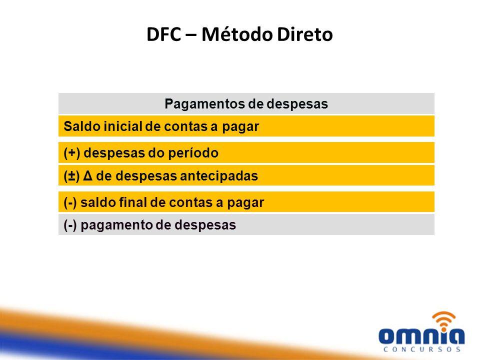 DFC – Método Direto Pagamentos de despesas Saldo inicial de contas a pagar (+) despesas do período (±) Δ de despesas antecipadas (-) saldo final de contas a pagar (-) pagamento de despesas