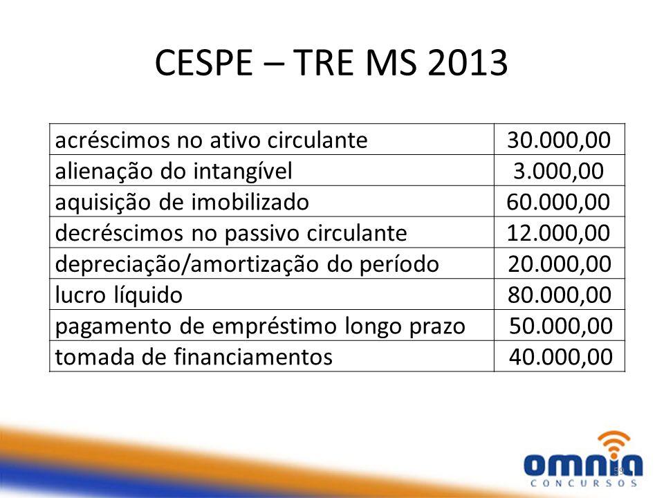 CESPE – TRE MS 2013 59 acréscimos no ativo circulante30.000,00 alienação do intangível3.000,00 aquisição de imobilizado60.000,00 decréscimos no passivo circulante12.000,00 depreciação/amortização do período20.000,00 lucro líquido80.000,00 pagamento de empréstimo longo prazo50.000,00 tomada de financiamentos40.000,00