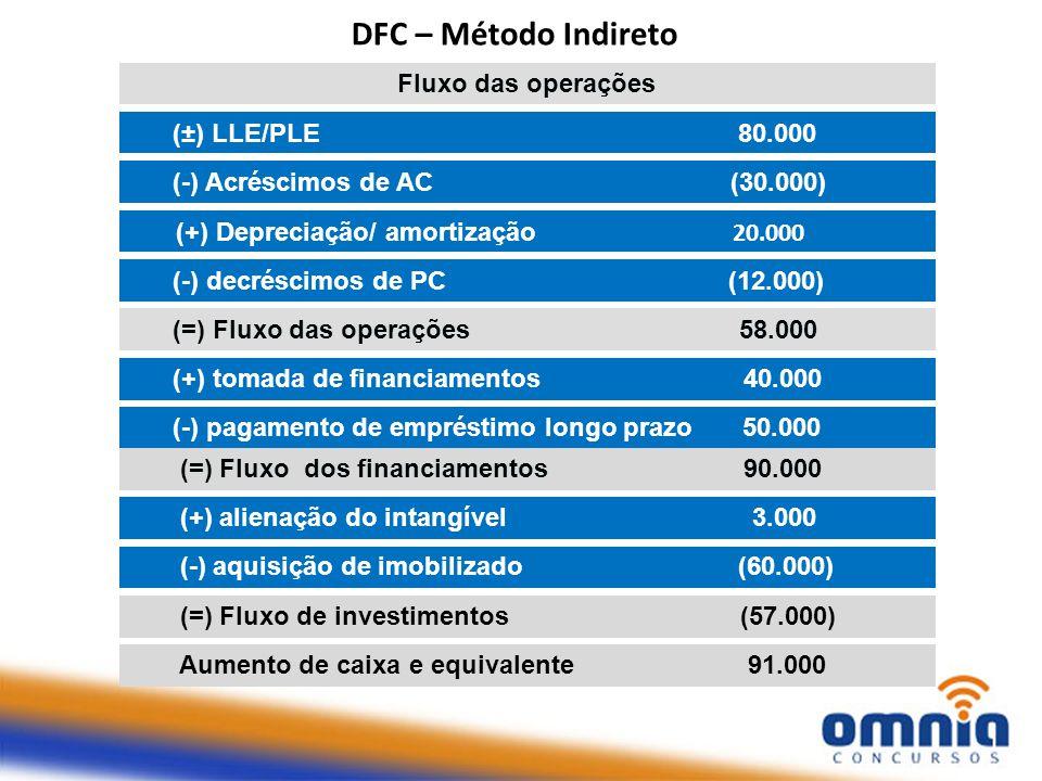 DFC – Método Indireto Fluxo das operações (±) LLE/PLE 80.000 (+) Depreciação/ amortização 20.000 (-) Acréscimos de AC (30.000) (-) decréscimos de PC (12.000) (=) Fluxo das operações 58.000 (+) tomada de financiamentos 40.000 (-) pagamento de empréstimo longo prazo 50.000 (=) Fluxo dos financiamentos 90.000 (+) alienação do intangível 3.000 (-) aquisição de imobilizado (60.000) (=) Fluxo de investimentos (57.000) Aumento de caixa e equivalente 91.000