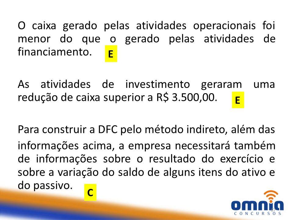 O caixa gerado pelas atividades operacionais foi menor do que o gerado pelas atividades de financiamento.