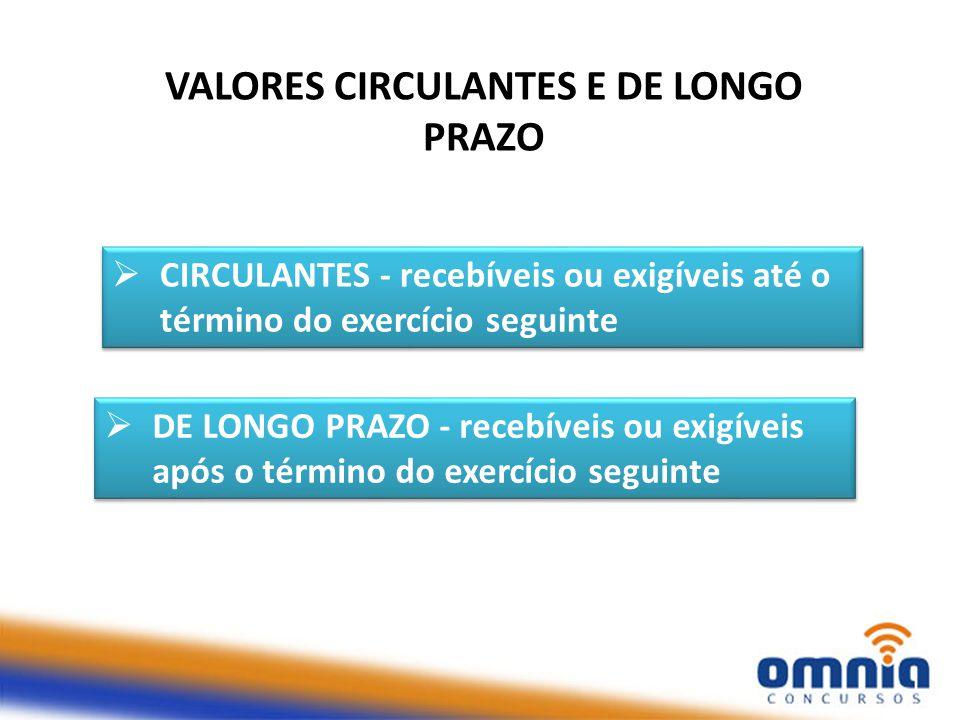 VALORES CIRCULANTES E DE LONGO PRAZO  CIRCULANTES - recebíveis ou exigíveis até o término do exercício seguinte  DE LONGO PRAZO - recebíveis ou exigíveis após o término do exercício seguinte