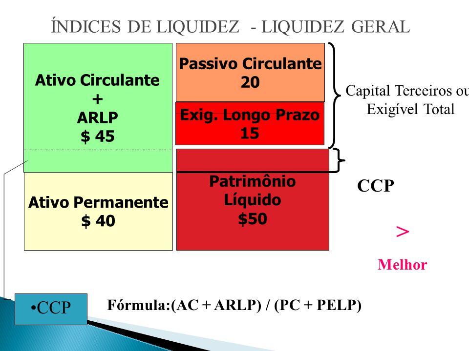 Ativo Circulante + ARLP $ 45 ÍNDICES DE LIQUIDEZ - LIQUIDEZ GERAL Ativo Permanente $ 40 Passivo Circulante 20 Exig.