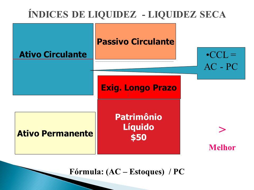 Ativo Circulante ÍNDICES DE LIQUIDEZ - LIQUIDEZ SECA Ativo Permanente Passivo Circulante Exig.