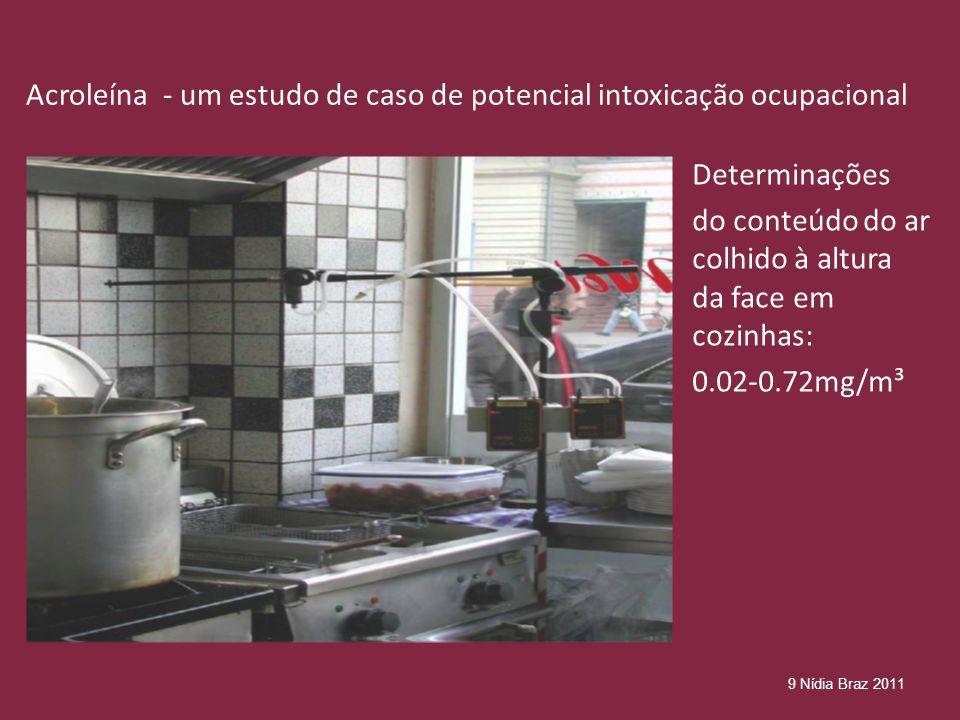 Acroleína - um estudo de caso de potencial intoxicação ocupacional Determinações do conteúdo do ar colhido à altura da face em cozinhas: 0.02-0.72mg/m³ 9 Nídia Braz 2011
