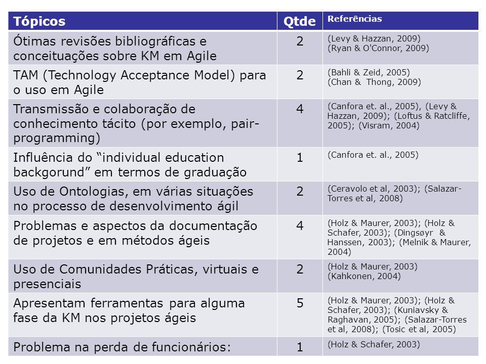 TópicosQtde Referências Ótimas revisões bibliográficas e conceituações sobre KM em Agile 2 (Levy & Hazzan, 2009) (Ryan & O Connor, 2009) TAM (Technology Acceptance Model) para o uso em Agile 2 (Bahli & Zeid, 2005) (Chan & Thong, 2009) Transmissão e colaboração de conhecimento tácito (por exemplo, pair- programming) 4 (Canfora et.