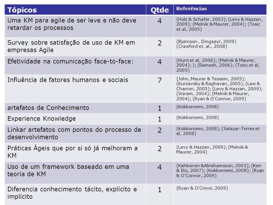 TópicosQtde Referências Uma KM para agile de ser leve e não deve retardar os processos 4 (Holz & Schafer, 2003); (Levy & Hazzan, 2009); (Melnik & Maurer, 2004); (Tosic et al, 2005) Survey sobre satisfação de uso de KM em empresas Agile 2 (Bjørnson, Dingsøyr, 2009) (Crawford et.