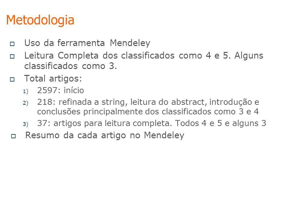  Uso da ferramenta Mendeley  Leitura Completa dos classificados como 4 e 5. Alguns classificados como 3.  Total artigos: 1) 2597: início 2) 218: re