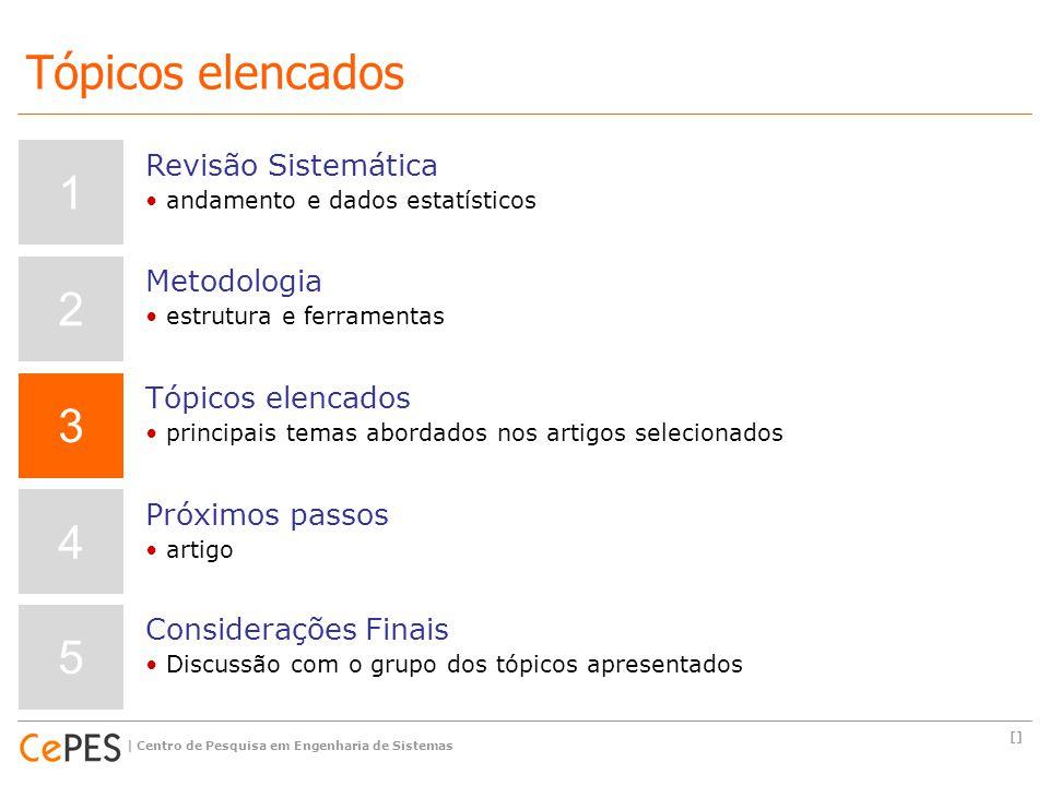 [] | Centro de Pesquisa em Engenharia de Sistemas Tópicos elencados 1 2 3 4 5 Revisão Sistemática andamento e dados estatísticos Metodologia estrutura