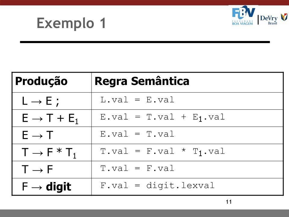 11 Exemplo 1 ProduçãoRegra Semântica L → E ; L.val = E.val E → T + E 1 E.val = T.val + E 1.val E → T E.val = T.val T → F * T 1 T.val = F.val * T 1.val