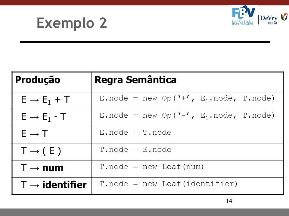 14 Exemplo 2 ProduçãoRegra Semântica E → E 1 + T E.node = new Op('+', E 1.node, T.node) E → E 1 - T E.node = new Op('-', E 1.node, T.node) E → T E.nod
