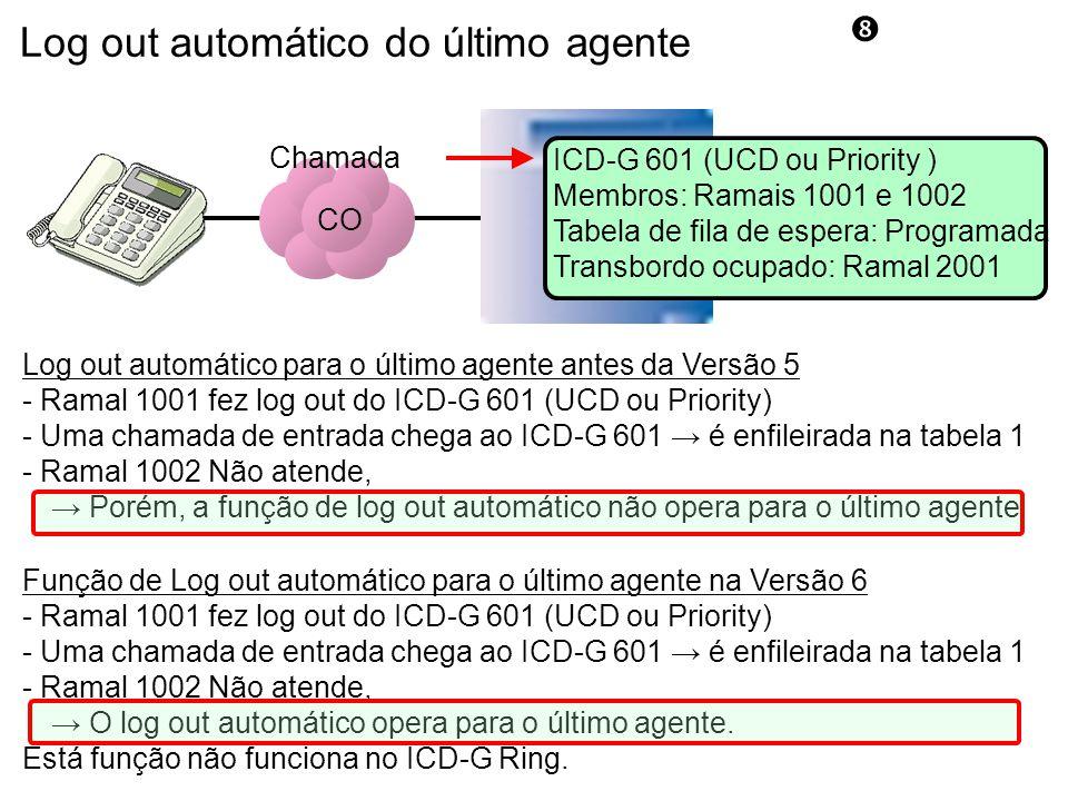 Log out automático do último agente CO ICD-G 601 (UCD ou Priority ) Membros: Ramais 1001 e 1002 Tabela de fila de espera: Programada Transbordo ocupado: Ramal 2001 Log out automático para o último agente antes da Versão 5 - Ramal 1001 fez log out do ICD-G 601 (UCD ou Priority) - Uma chamada de entrada chega ao ICD-G 601 → é enfileirada na tabela 1 - Ramal 1002 Não atende, → Porém, a função de log out automático não opera para o último agente Função de Log out automático para o último agente na Versão 6 - Ramal 1001 fez log out do ICD-G 601 (UCD ou Priority) - Uma chamada de entrada chega ao ICD-G 601 → é enfileirada na tabela 1 - Ramal 1002 Não atende, → O log out automático opera para o último agente.