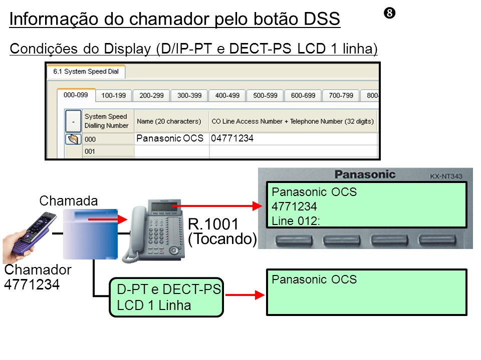 R.1001 (Tocando) Chamada Panasonic OCS Chamador 4771234 D-PT e DECT-PS LCD 1 Linha Panasonic OCS 4771234 Line 012: 04771234Panasonic OCS Condições do Display (D/IP-PT e DECT-PS LCD 1 linha) Informação do chamador pelo botão DSS
