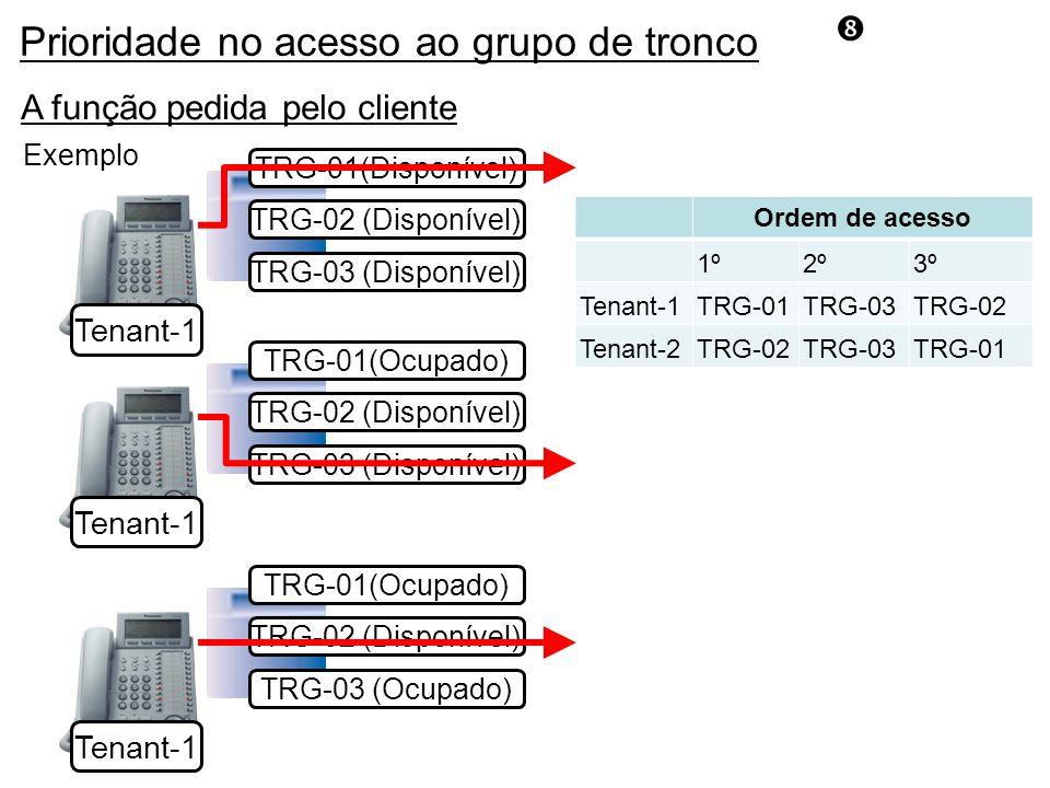 A função pedida pelo cliente Ordem de acesso 1º2º3º Tenant-1TRG-01TRG-03TRG-02 Tenant-2TRG-02TRG-03TRG-01 TRG-03 (Ocupado) TRG-01(Ocupado) TRG-02 (Disponível) Tenant-1 TRG-03 (Disponível) TRG-01(Disponível) TRG-02 (Disponível) Tenant-1 TRG-03 (Disponível) TRG-01(Ocupado) TRG-02 (Disponível) Tenant-1 Exemplo Prioridade no acesso ao grupo de tronco