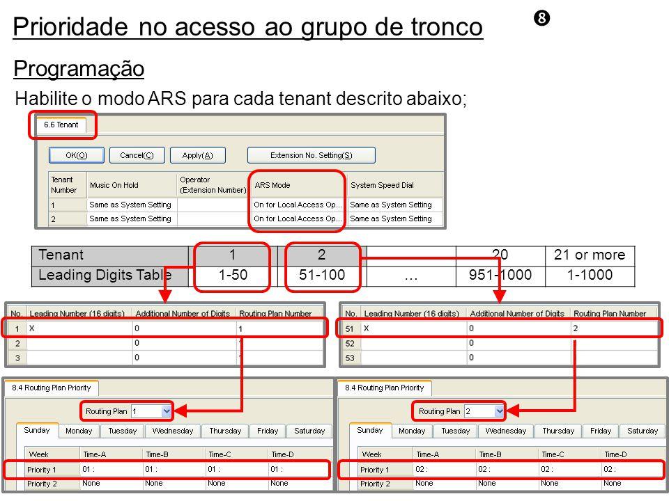 Programação Tenant12…2021 or more Leading Digits Table1-5051-100…951-10001-1000 Habilite o modo ARS para cada tenant descrito abaixo; Prioridade no acesso ao grupo de tronco