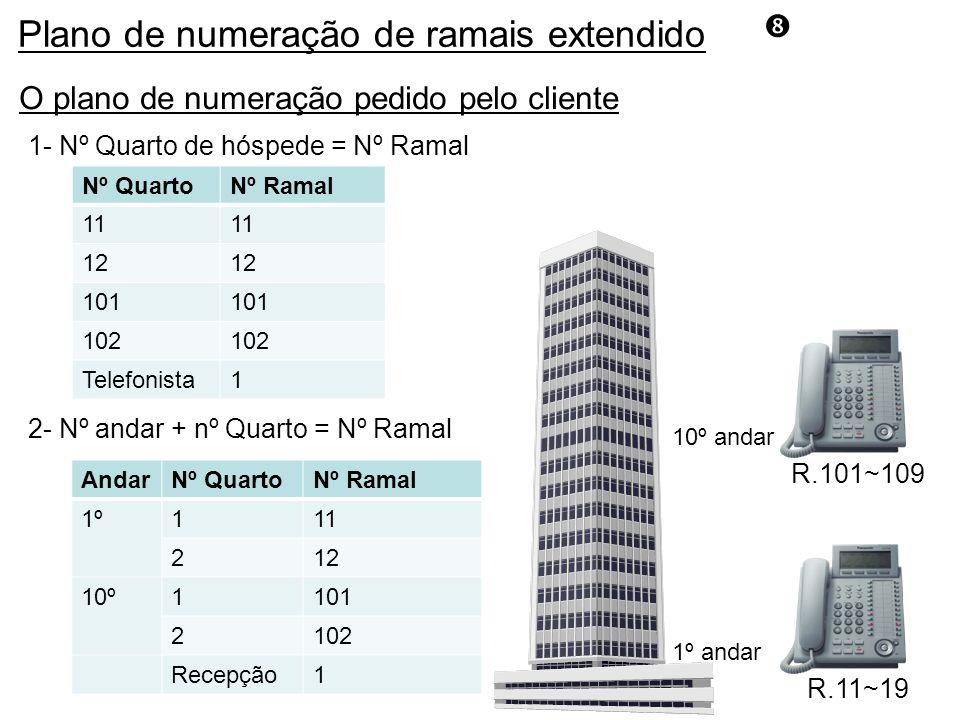 O plano de numeração pedido pelo cliente R.101~109 10º andar 2- Nº andar + nº Quarto = Nº Ramal Nº QuartoNº Ramal 11 12 101 102 Telefonista1 1- Nº Quarto de hóspede = Nº Ramal R.11~19 1º andar AndarNº QuartoNº Ramal 1º111 212 10º1101 2102 Recepção1 Plano de numeração de ramais extendido