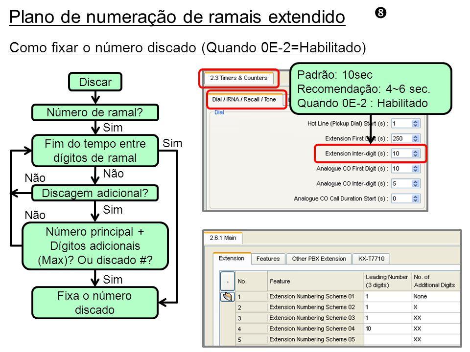 Como fixar o número discado (Quando 0E-2=Habilitado) Discar Número de ramal.
