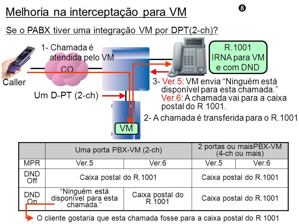 Se o PABX tiver uma integração VM por DPT(2-ch).