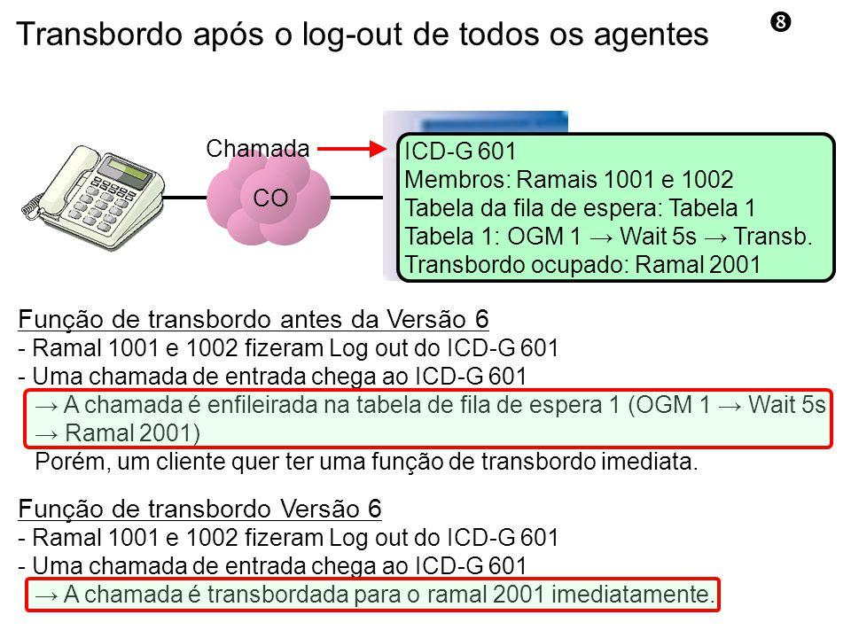 Transbordo após o log-out de todos os agentes CO ICD-G 601 Membros: Ramais 1001 e 1002 Tabela da fila de espera: Tabela 1 Tabela 1: OGM 1 → Wait 5s → Transb.