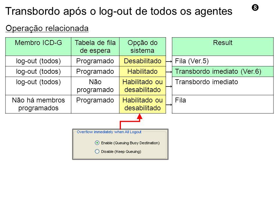 Operação relacionada Membro ICD-GTabela de fila de espera Opção do sistema Result log-out (todos)ProgramadoDesabilitado → Fila (Ver.5) log-out (todos)ProgramadoHabilitado → Transbordo imediato (Ver.6) log-out (todos)Não programado Habilitado ou desabilitado → Transbordo imediato Não há membros programados ProgramadoHabilitado ou desabilitado → Fila Transbordo após o log-out de todos os agentes